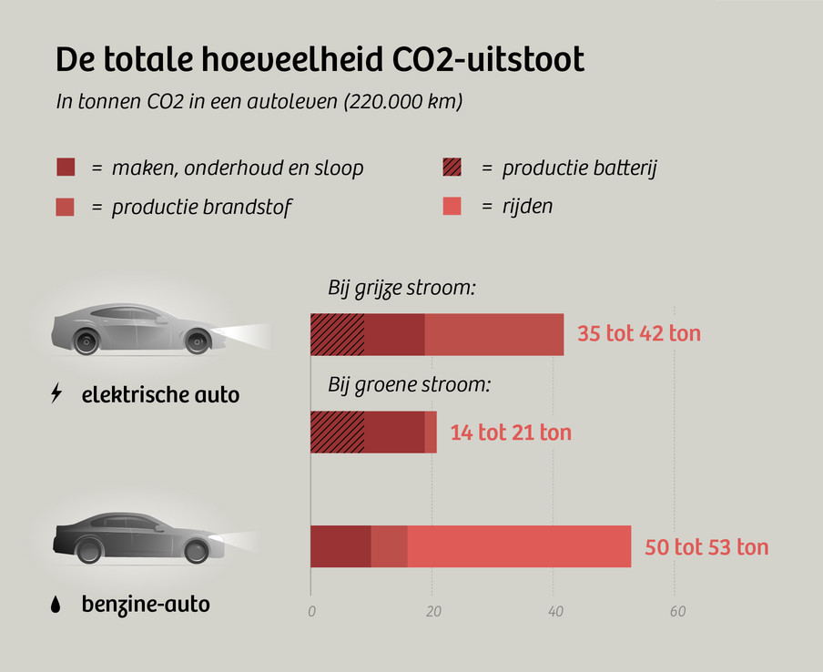 co2 uitstoot 2.0